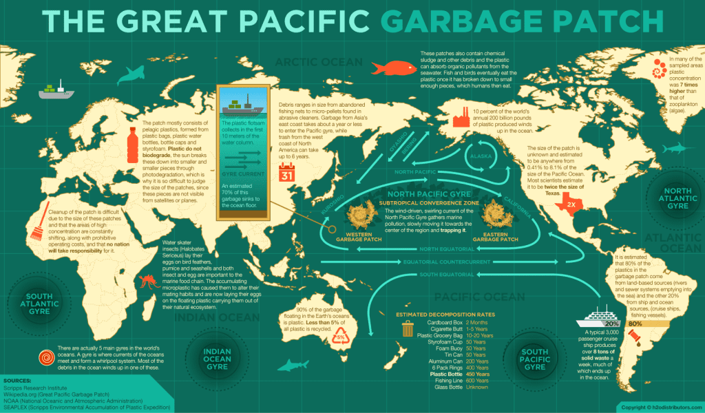 pacific_trash_vortex_info